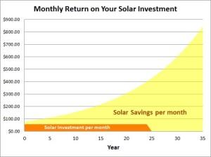 Solar Savings Chart