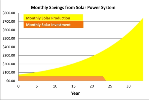 Solar Savings Graph-resampled