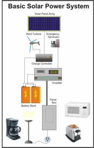 Basic Solar Power System