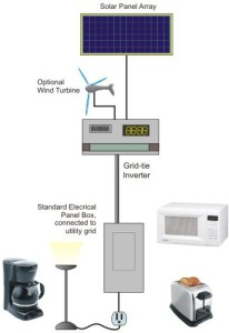 Grid-tied solar power system
