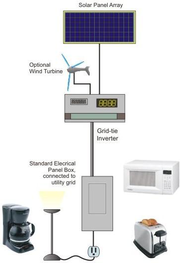 grid-tied solar and wind power system - suncatcher solar, Wiring diagram