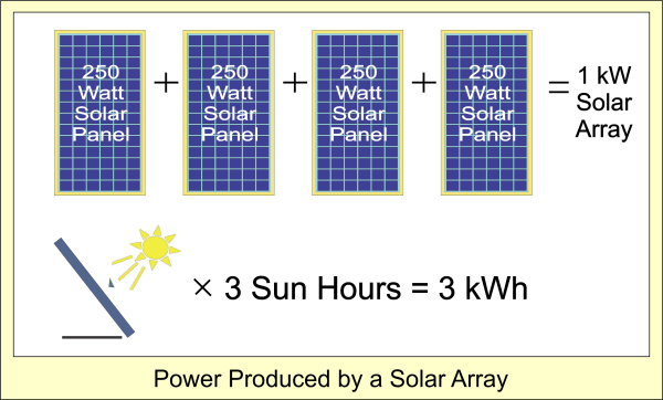 How Much Solar Power Do You Need Suncatcher Solar