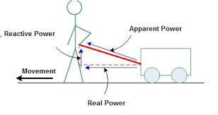 power factor correction diagram
