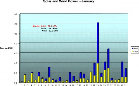 Our Solar and Wind Power for January 2006